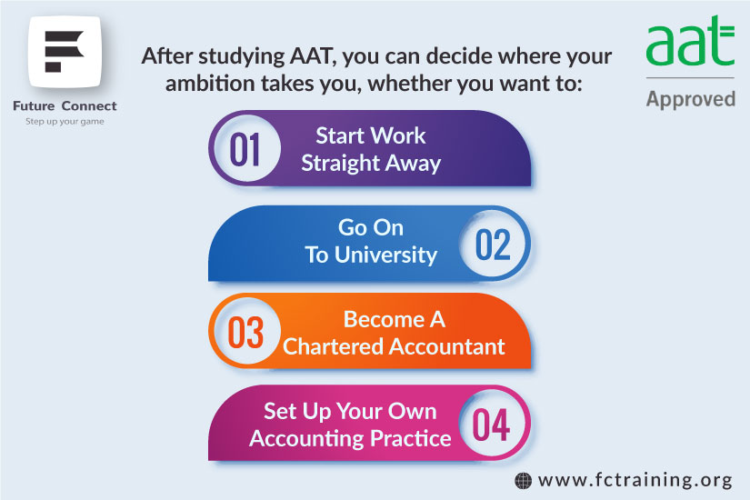 AAT Courses In East London