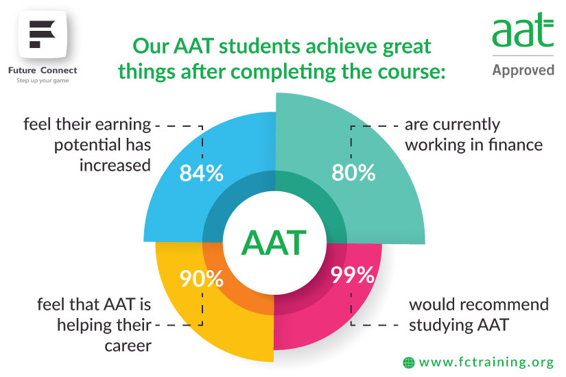 AAT Courses In North London