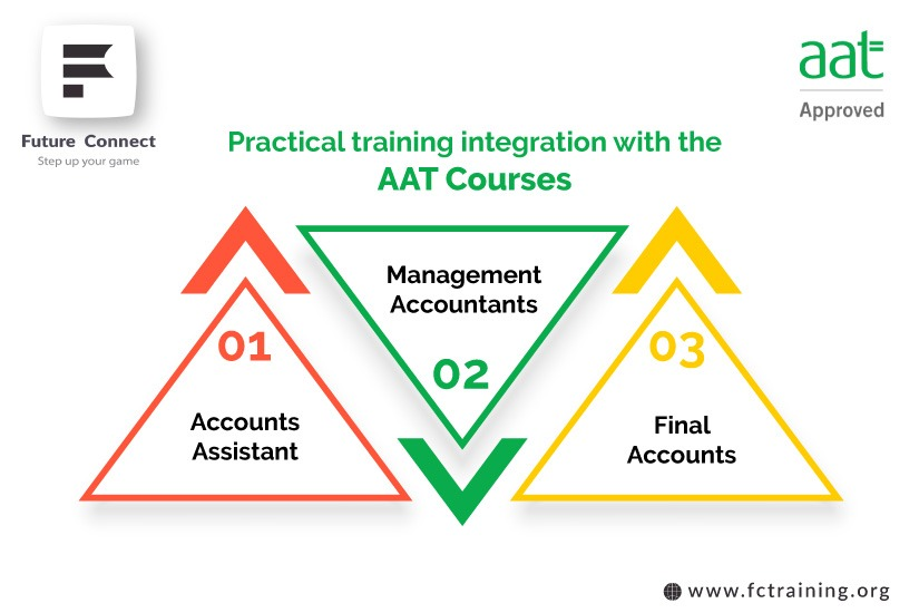 AAT Integration Practical Training