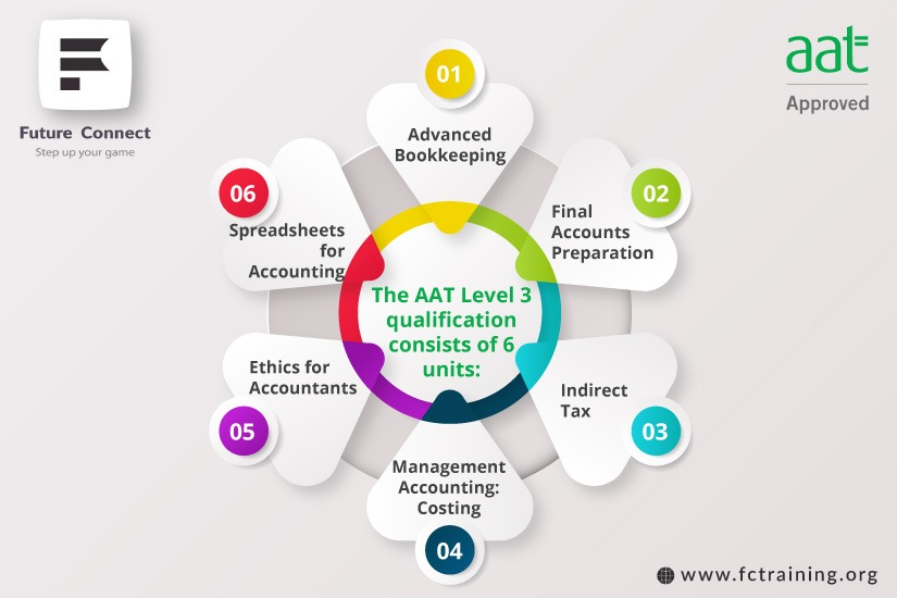 AAT Level 3 Components
