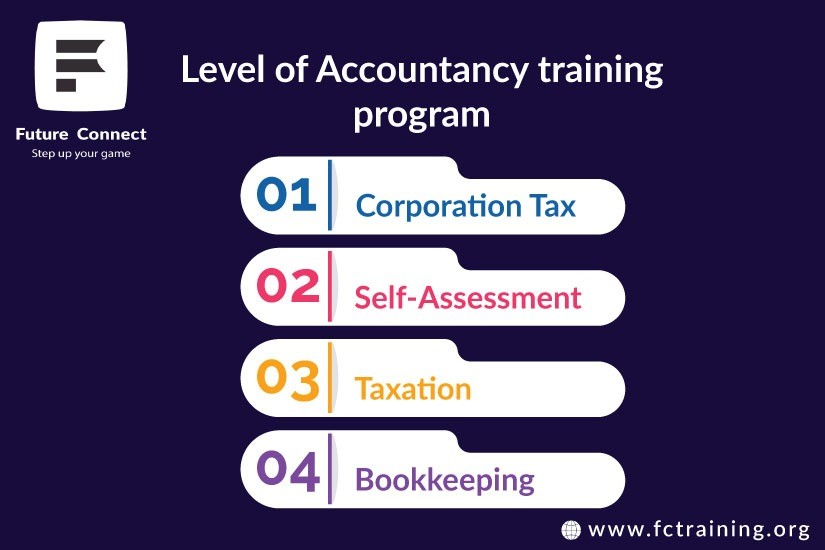 Bookkeeping Course In Hampton