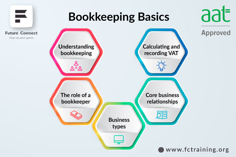 Bookkeeping Courses In Raynes Park