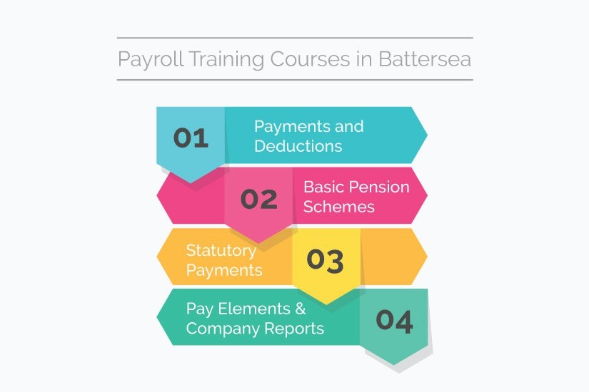 payroll training in battersea