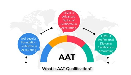 What Is AAT Qualification